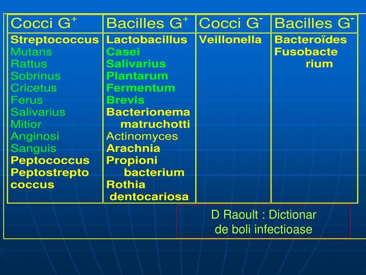 D Raoult : Dictionar