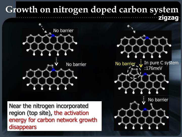 Growth on nitrogen doped carbon system