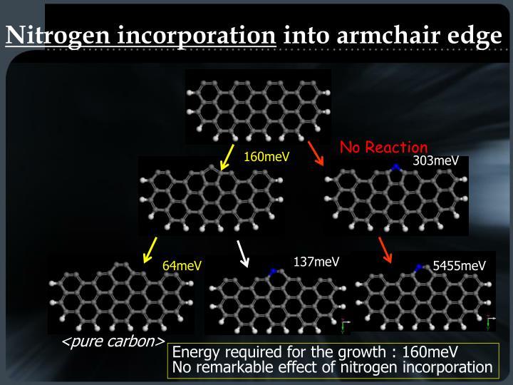 Nitrogen incorporation