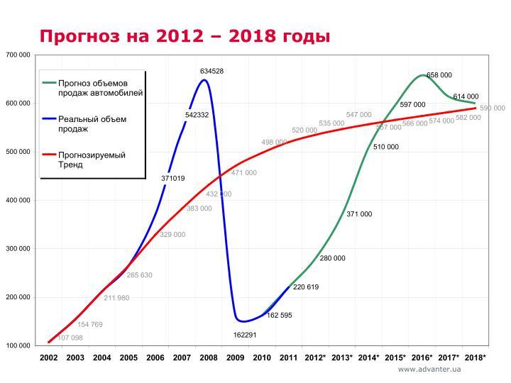 Прогноз на 2012 – 2018 годы