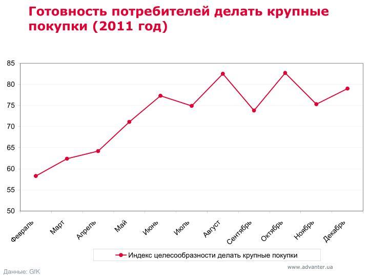 Готовность потребителей делать крупные покупки (2011 год)