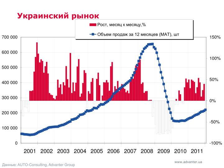 Украинский рынок