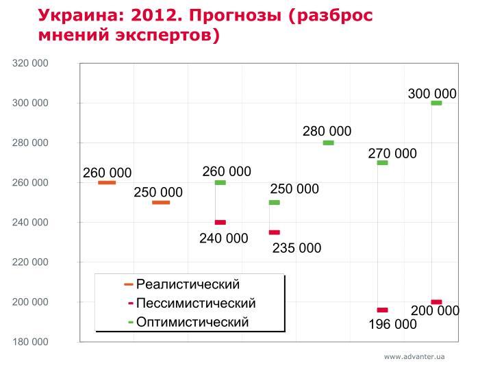 Украина: 2012. Прогнозы (разброс мнений экспертов)
