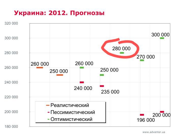Украина: 2012. Прогнозы