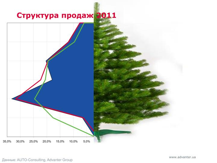 Структура продаж 2011