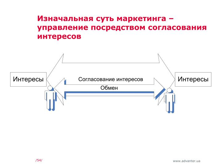 Изначальная суть маркетинга – управление посредством согласования интересов