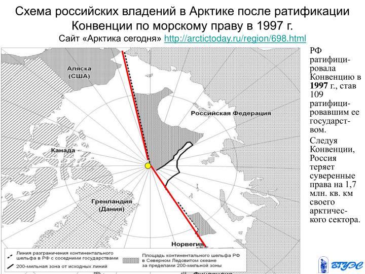 Схема российских владений в Арктике после ратификации Конвенции по морскому праву в 1997 г.
