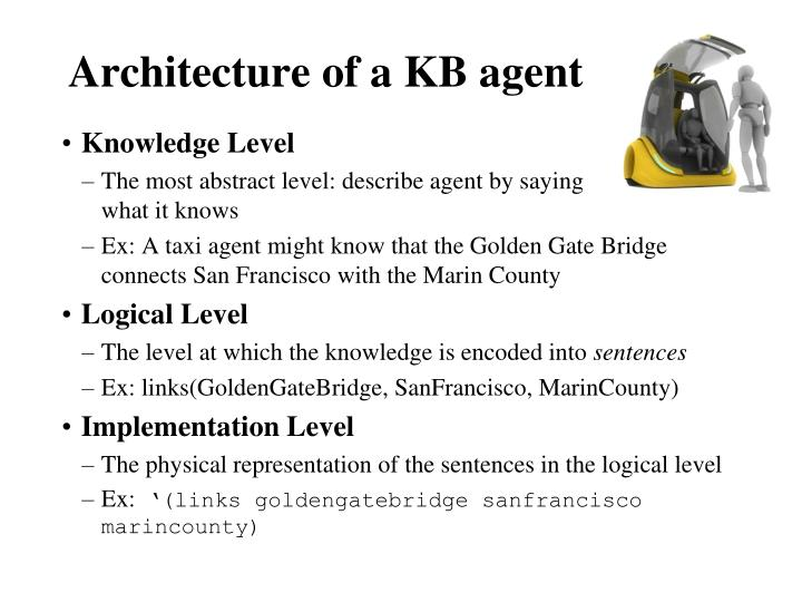 Architecture of a KB agent