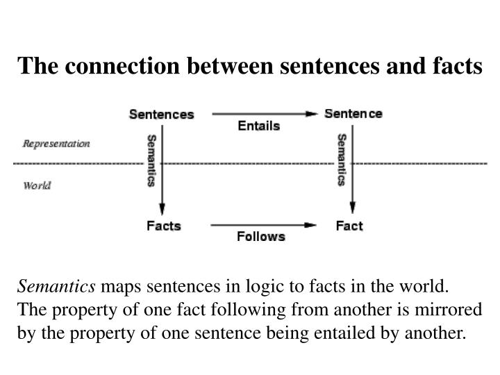 The connection between sentences and facts