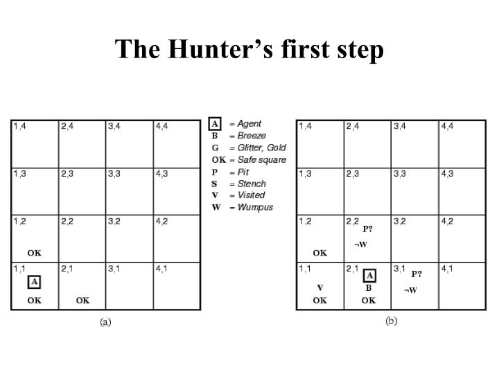 The Hunter's first step