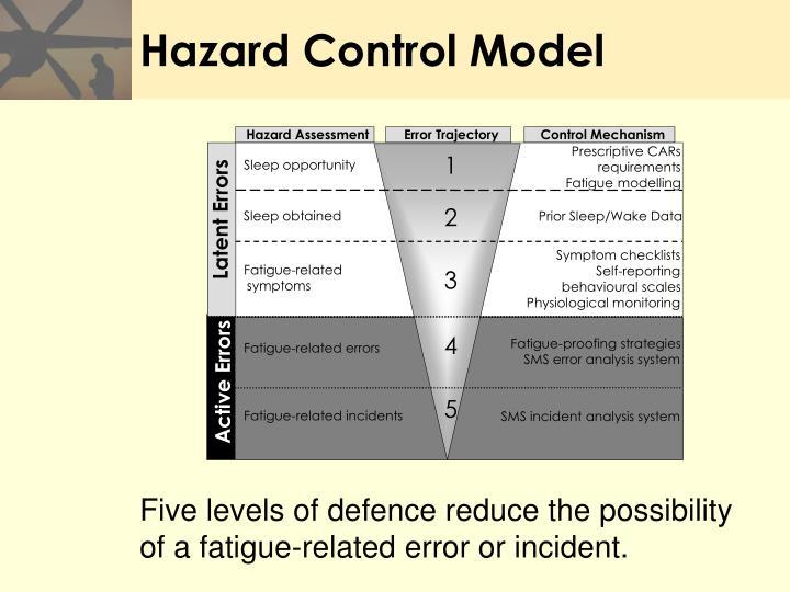 Hazard Control Model