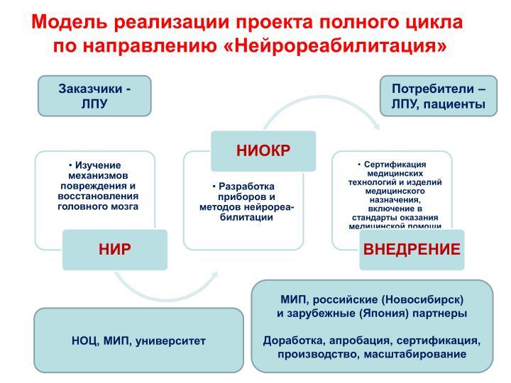 Модель реализации проекта полного цикла