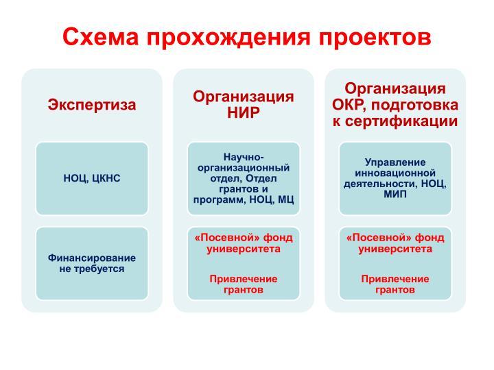Схема прохождения проектов
