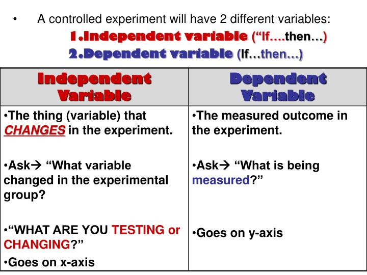 A controlled experiment will have 2 different variables:
