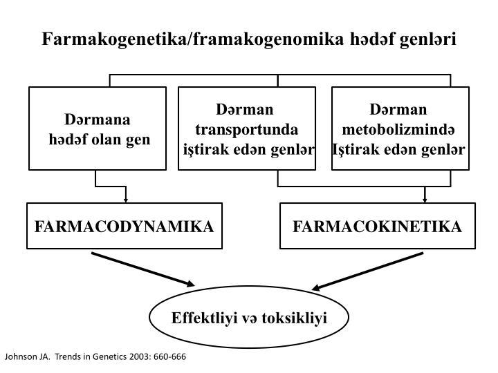 Farmakogenetika/framakogenomika hədəf genləri