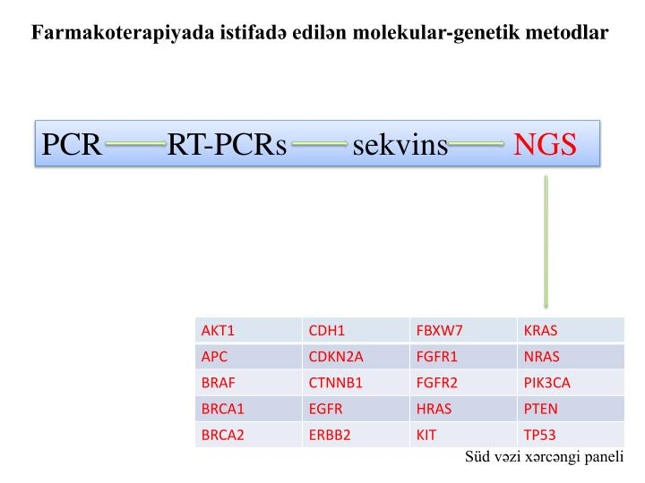 Farmakoterapiyada istifadə edilən molekular-genetik metodlar