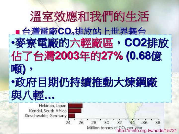 溫室效應和我們的生活