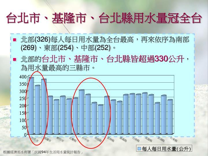 台北市、基隆市、台北縣用水量冠全台