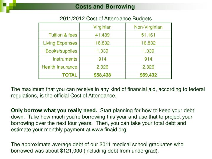 Costs and Borrowing