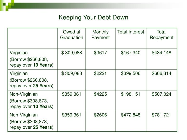 Keeping Your Debt Down