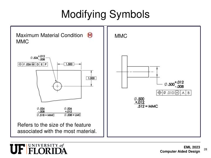 application of modifying symbols gdt