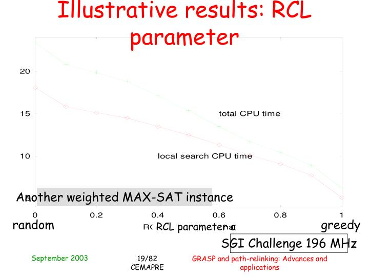 Illustrative results: RCL parameter