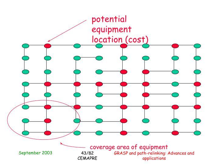 potential equipment