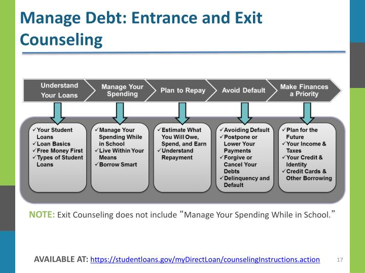 Manage Debt: Entrance and Exit Counseling