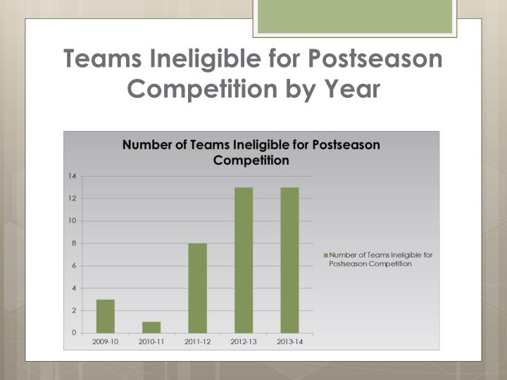 Teams Ineligible for Postseason Competition by Year