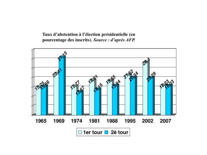Taux d'abstention à l'élection présidentielle (en pourcentage des inscrits).
