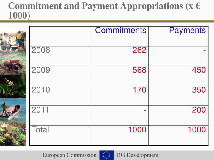Commitment and Payment Appropriations (x € 1000)