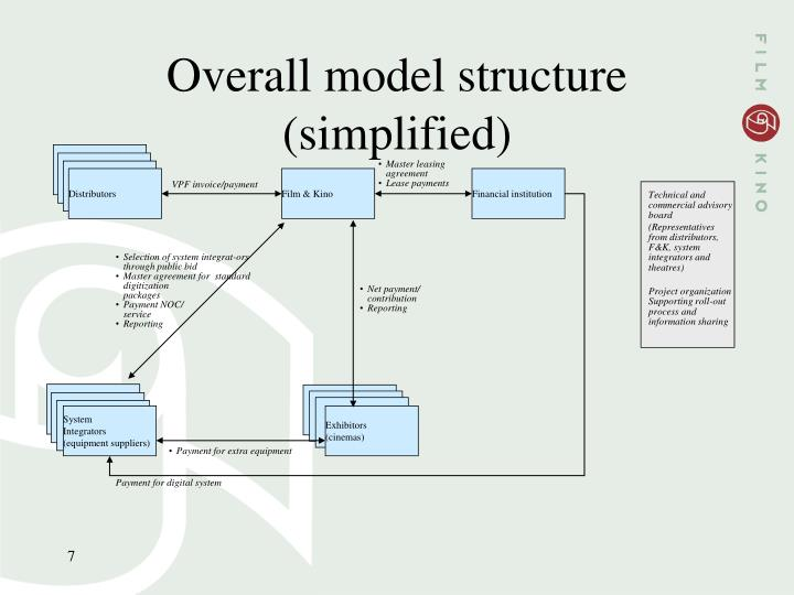 Overall model structure (simplified)