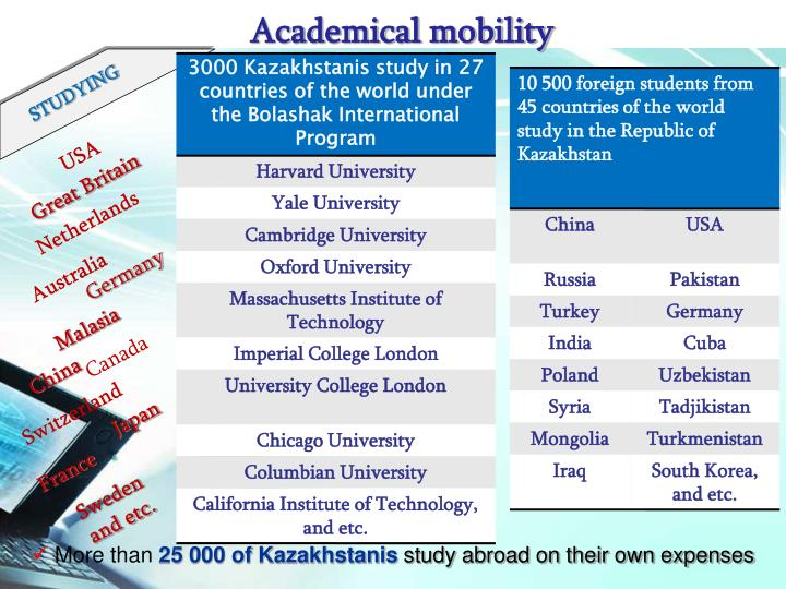 3000 Kazakhstanis study in 27 countries of the world under the Bolashak International Program