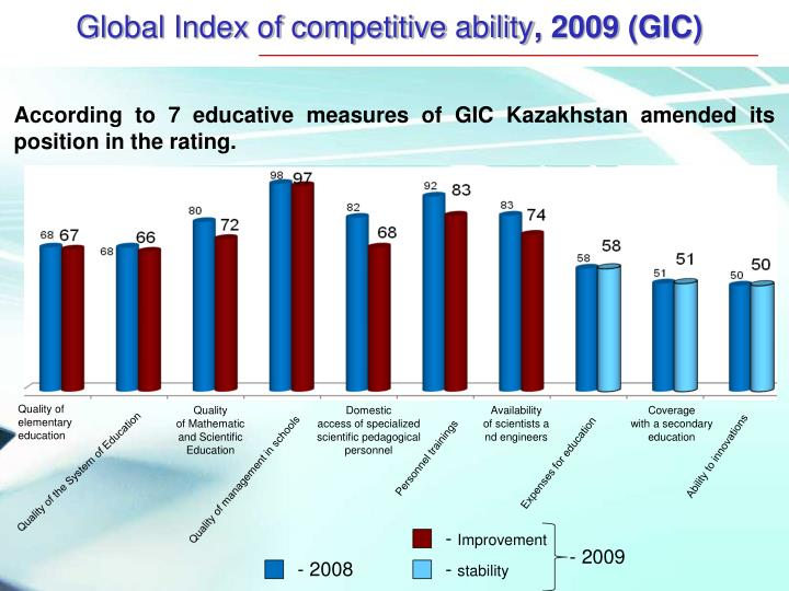 Global Index of competitive ability