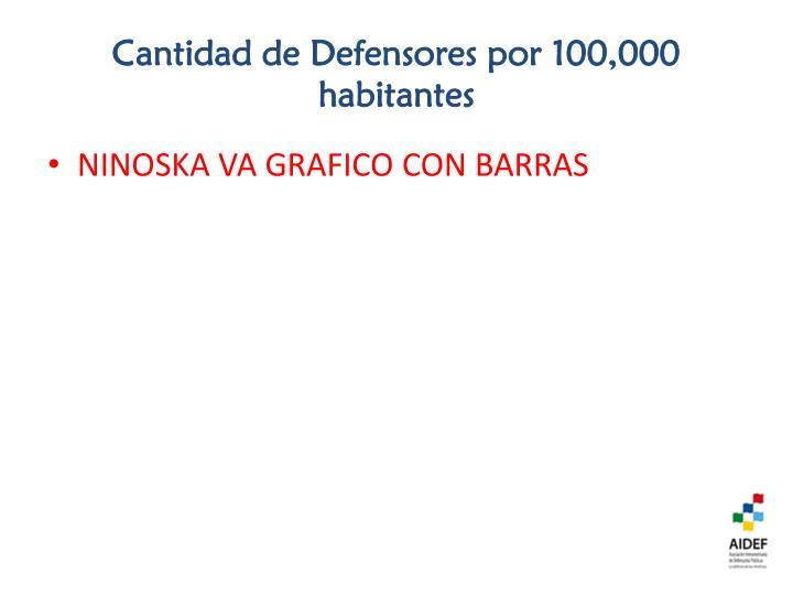 Cantidad de Defensores por 100,000 habitantes