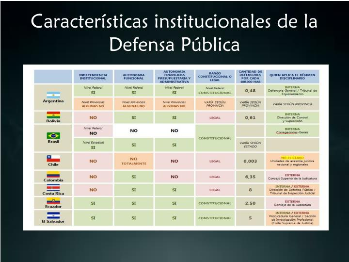 Características institucionales de la Defensa Pública