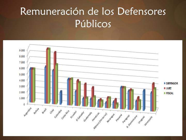 Remuneración de los Defensores Públicos