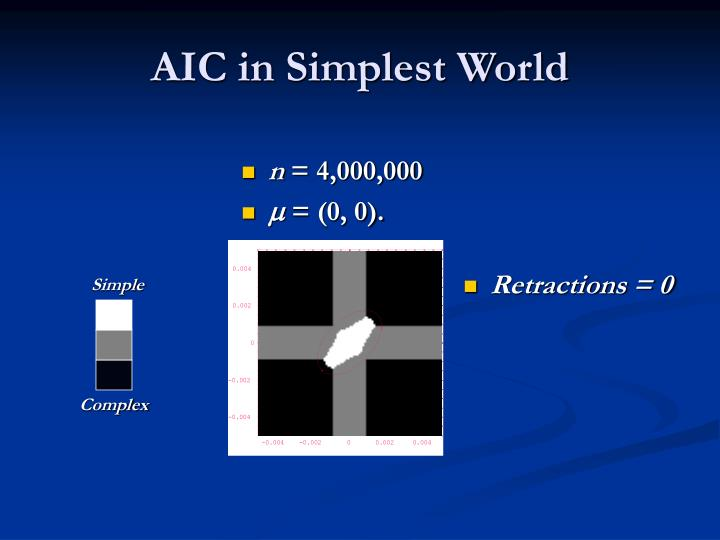 AIC in Simplest World