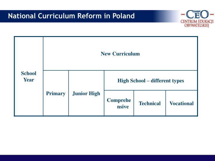 National Curriculum Reform in Poland