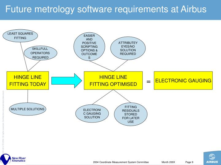 Future metrology software requirements at Airbus