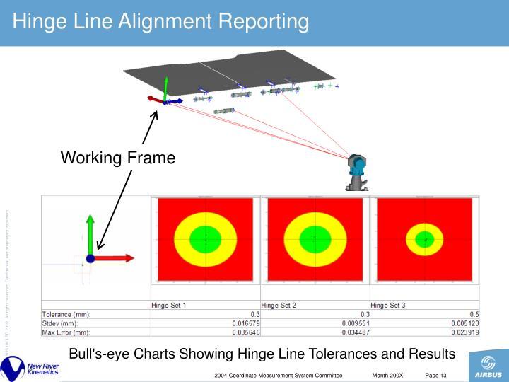 Hinge Line Alignment Reporting