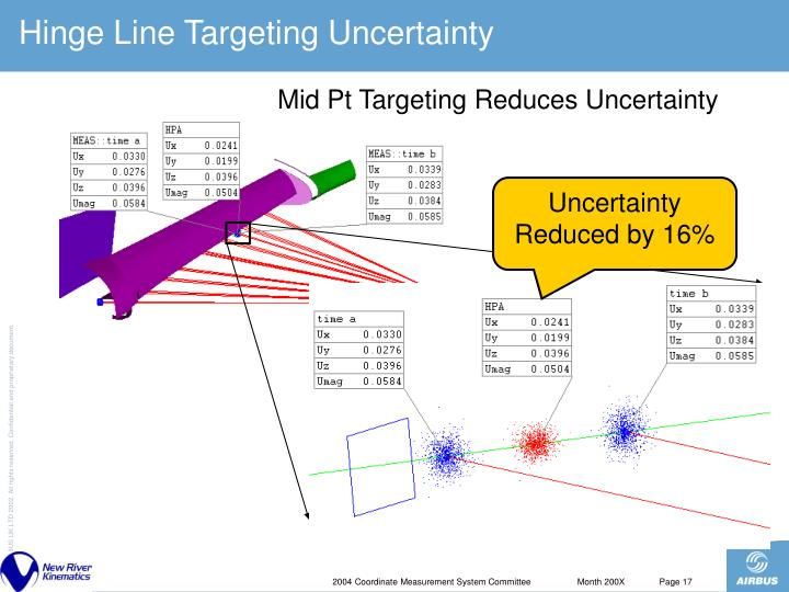Hinge Line Targeting Uncertainty
