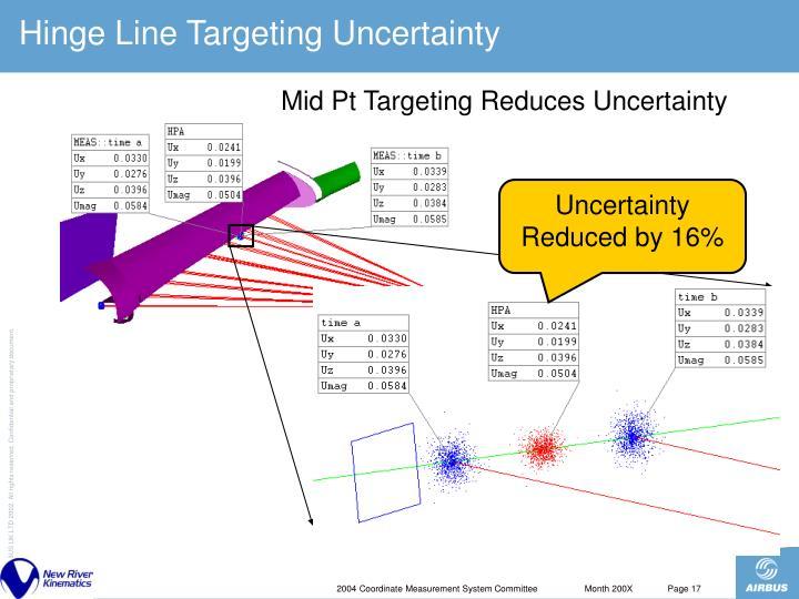 Hinge Line Targeting Uncertainty