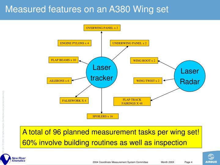Measured features on an A380 Wing set