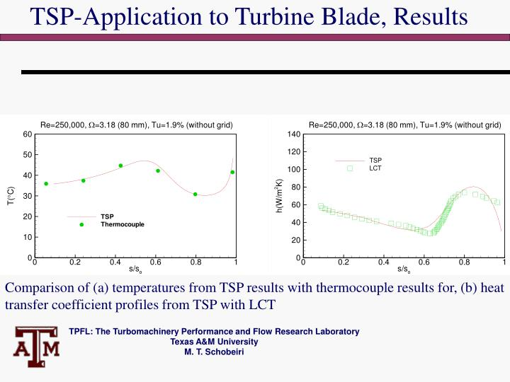 TSP-Application to Turbine Blade, Results