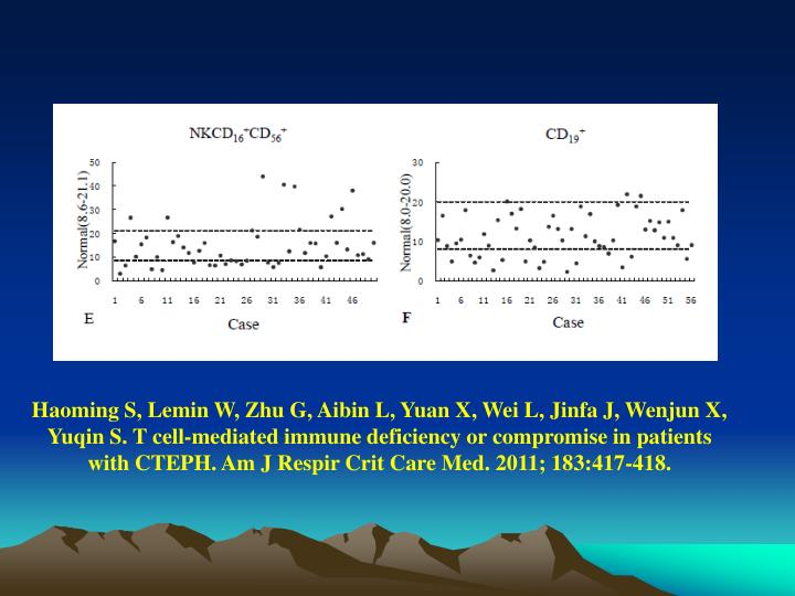 Haoming S, Lemin W, Zhu G, Aibin L, Yuan X, Wei L, Jinfa J, Wenjun X, Yuqin S. T cell-mediated immune deficiency or compromise in patients with CTEPH. Am J Respir Crit Care Med. 2011; 183:417-418.