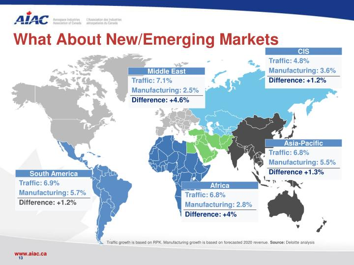 What About New/Emerging Markets