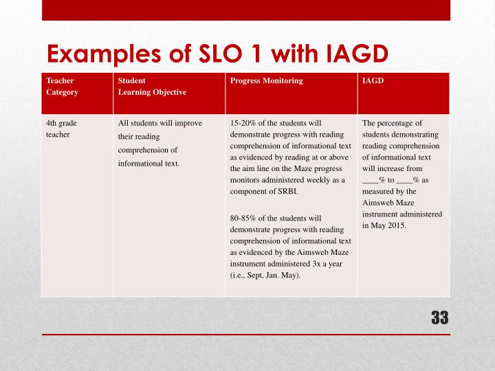 Examples of SLO 1 with IAGD