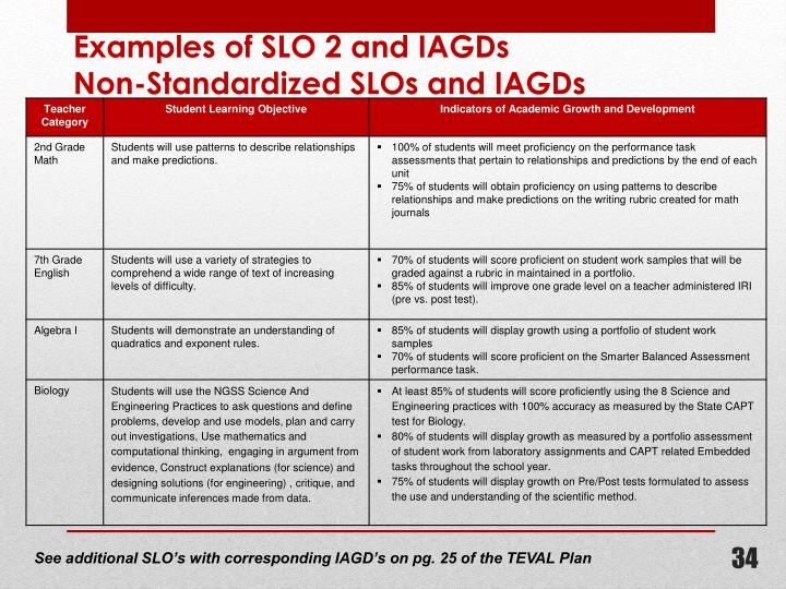 Examples of SLO 2 and IAGDs
