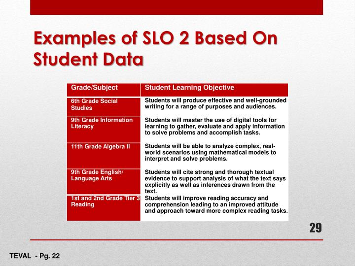 Examples of SLO 2 Based On Student Data